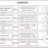 開發 Java 網頁主流框架