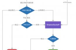 ShadowsocksR Windows端 PAC模式&代理規則