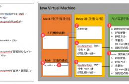 JVM (JDK 1.7) 類加載過程理解
