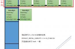 淺析 HashMap